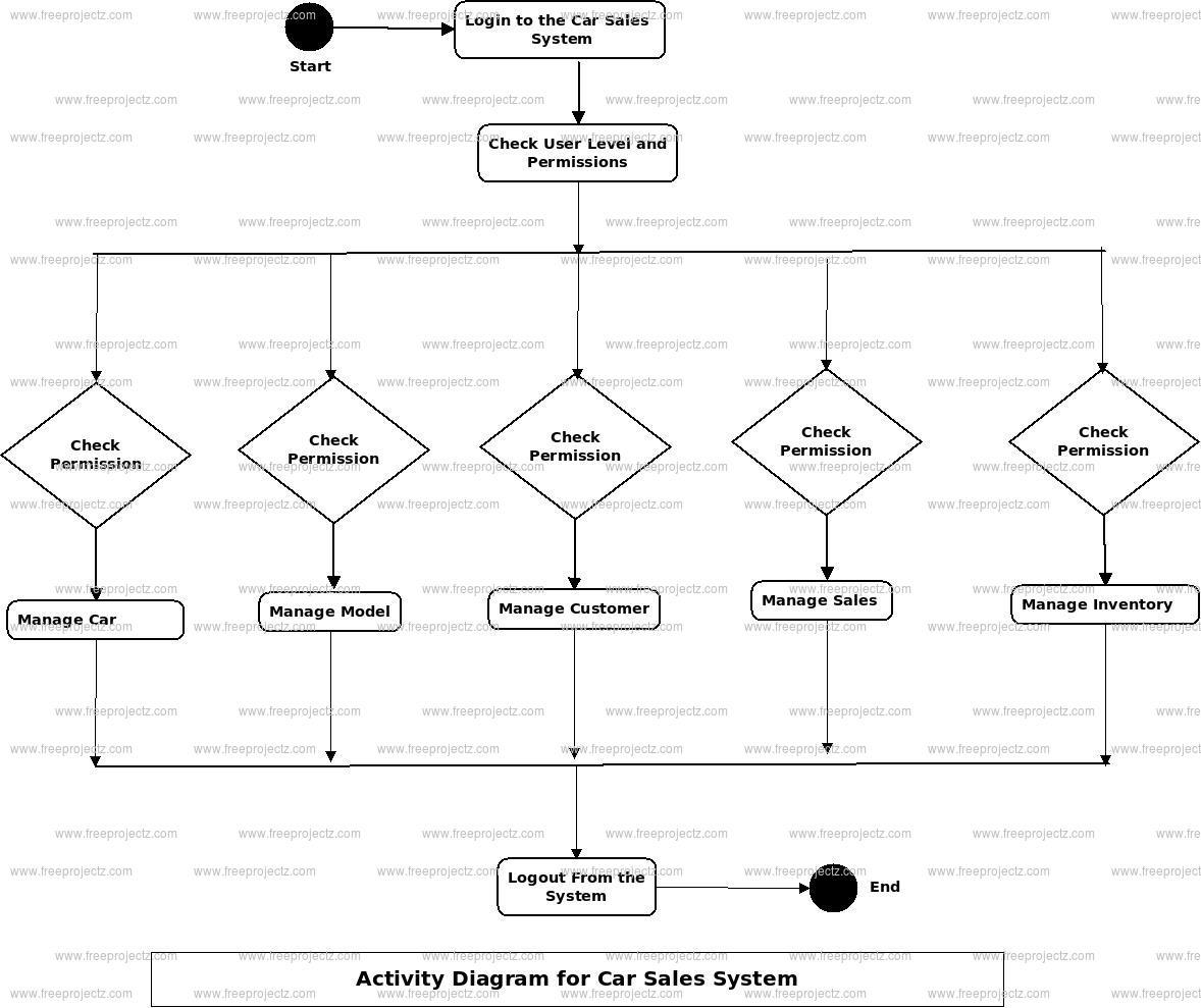 Car Sales System Activity Diagram
