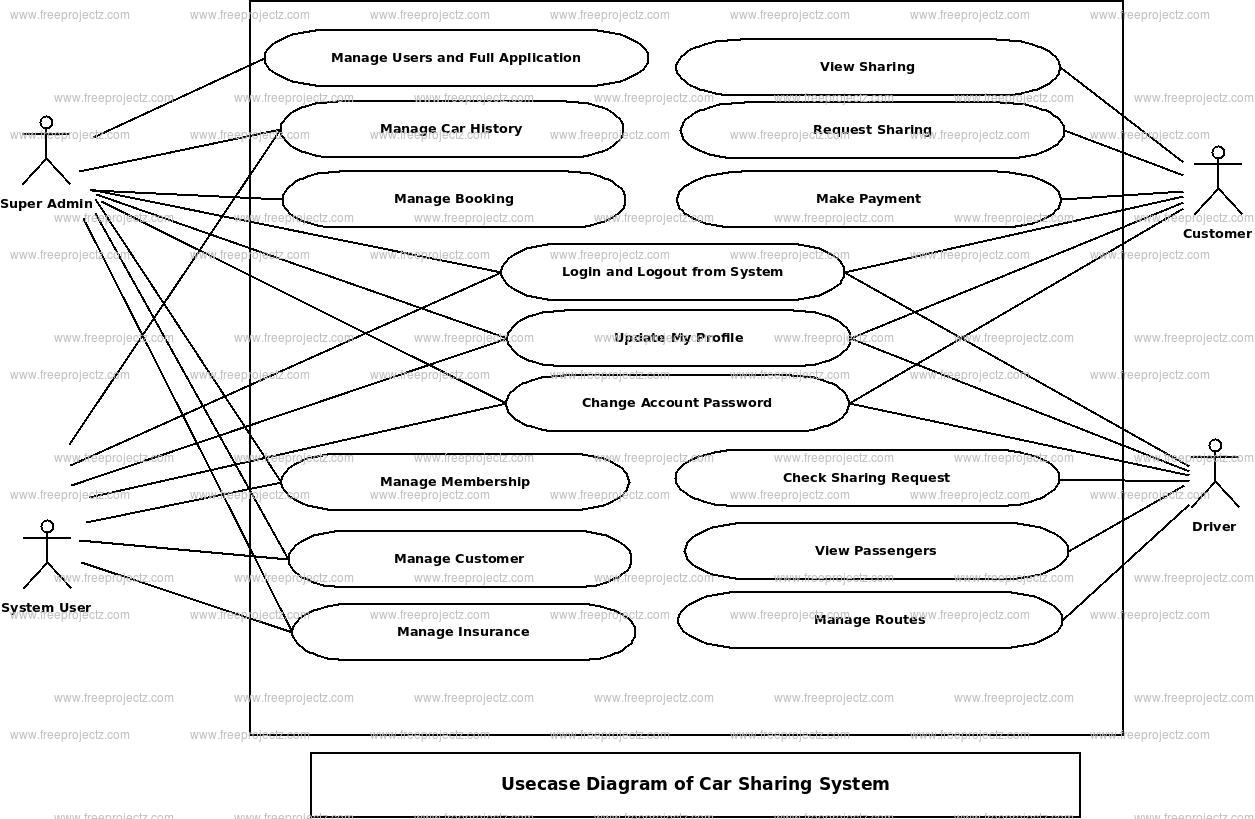 Car Sharing System Use Case Diagram