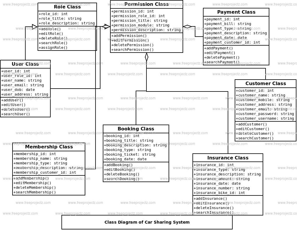 Car Sharing System Class Diagram