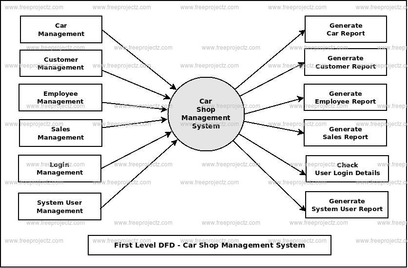 First Level DFD Car Shop Management System
