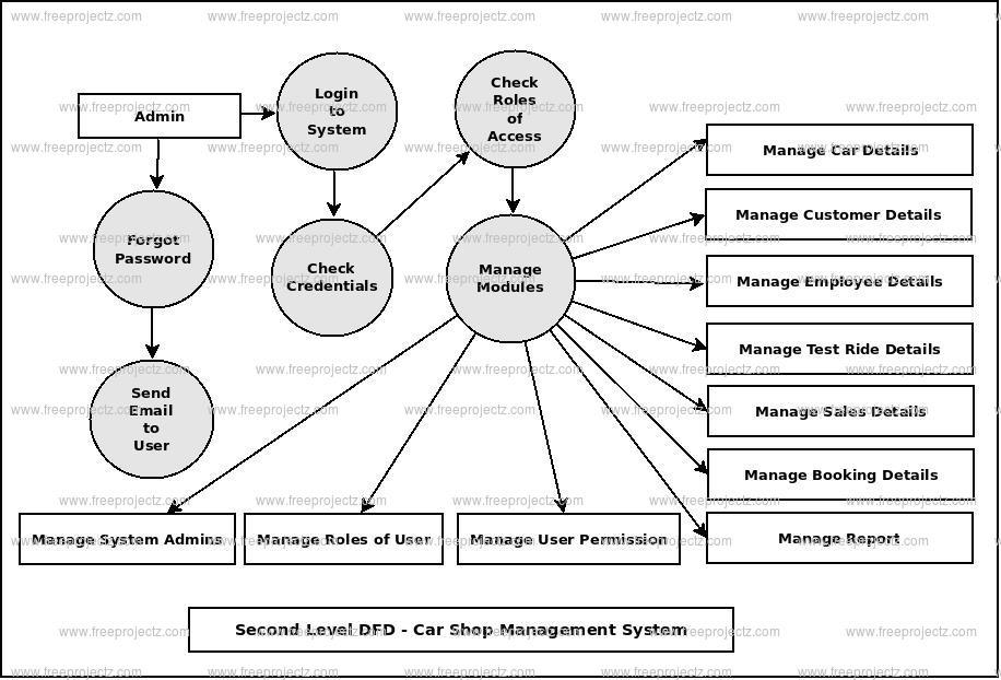 Second Level DFD Car Shop Management System