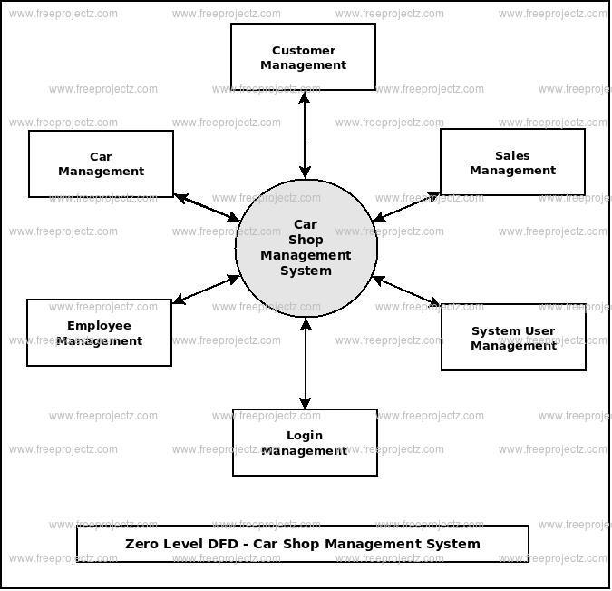 Zero Level DFD Car Shop Management System