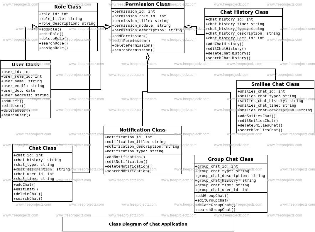 chat application class diagram
