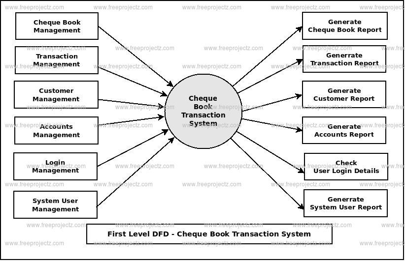 First Level DFD Cheque Book Transaction System