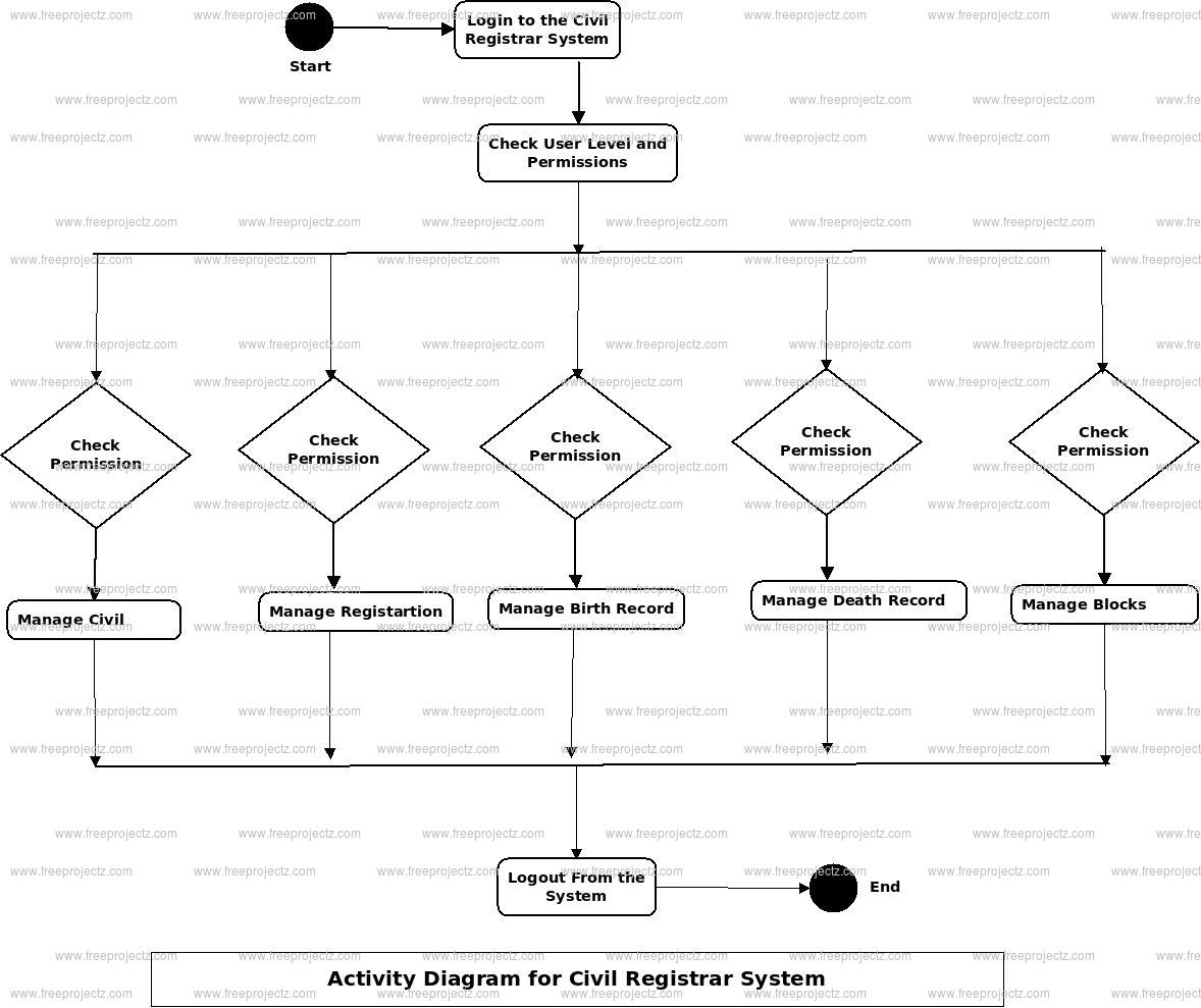 Civil Registrar System Activity Diagram