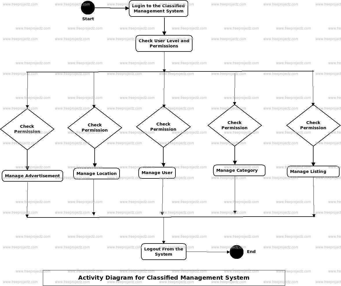 Classifieds Management System Activity Diagram