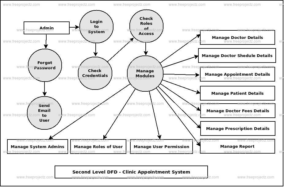 Second Level DFD Clinic Appointment System