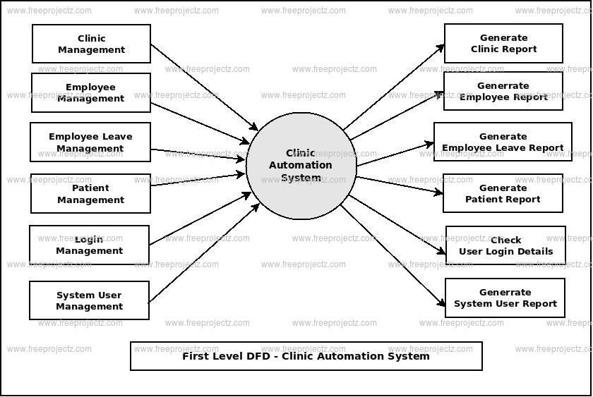 clinic automation system dataflow diagram dfd freeprojectz. Black Bedroom Furniture Sets. Home Design Ideas