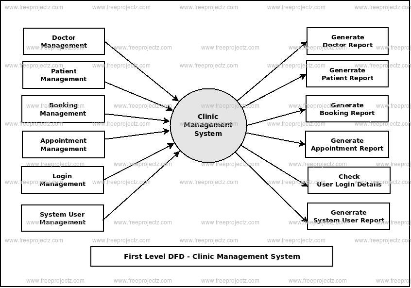 clinic management system dataflow diagram dfd freeprojectz. Black Bedroom Furniture Sets. Home Design Ideas