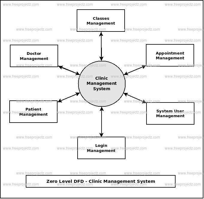 Zero Level DFD Clinic Management System