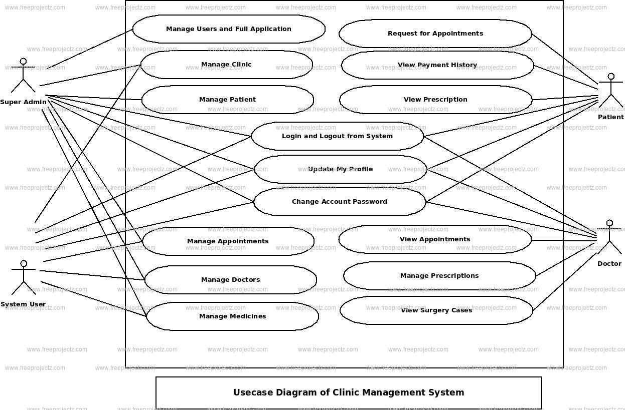 Clinic Management System Use Case Diagram