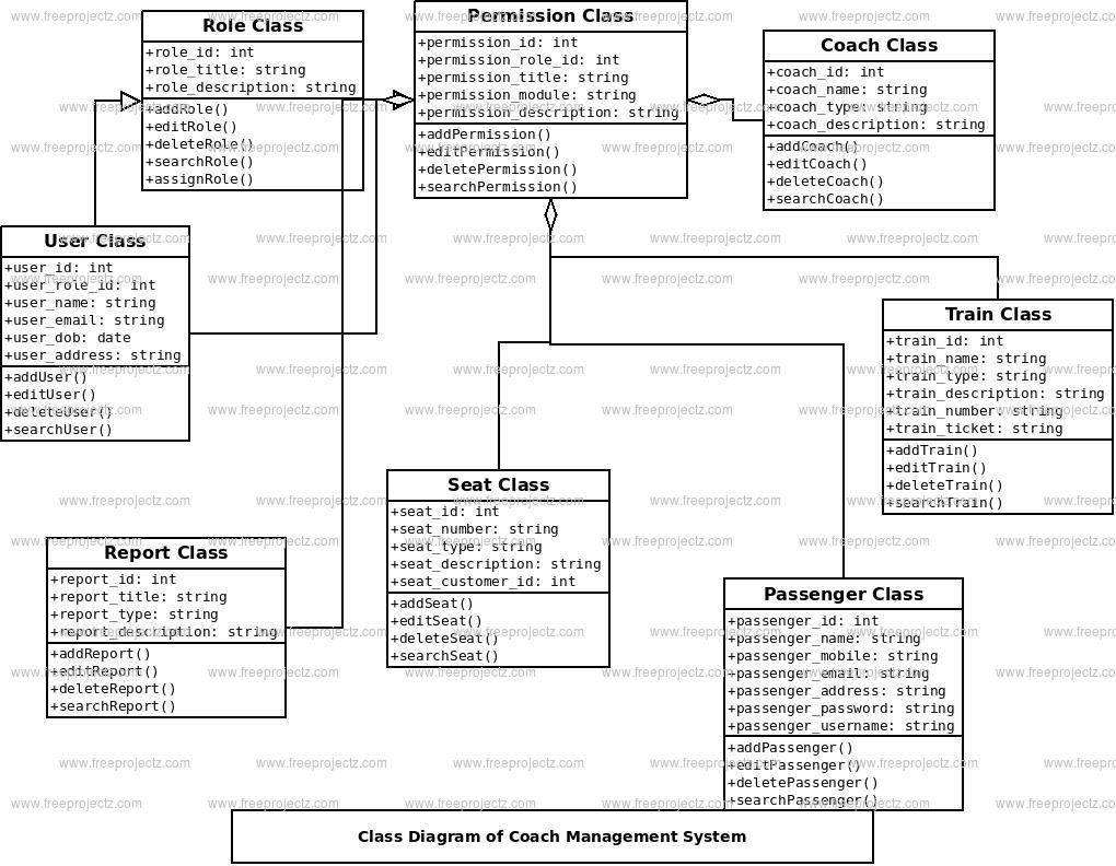 Coach Management System Class Diagram