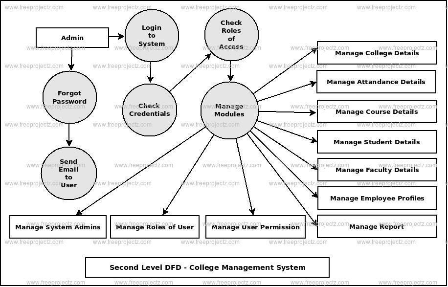 College Management System Dataflow Diagram (DFD) FreeProjectz