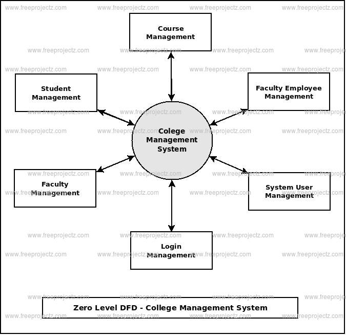 Zero Level DFD College Management System