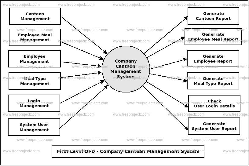 First Level DFD Company Canteen Mannagement System