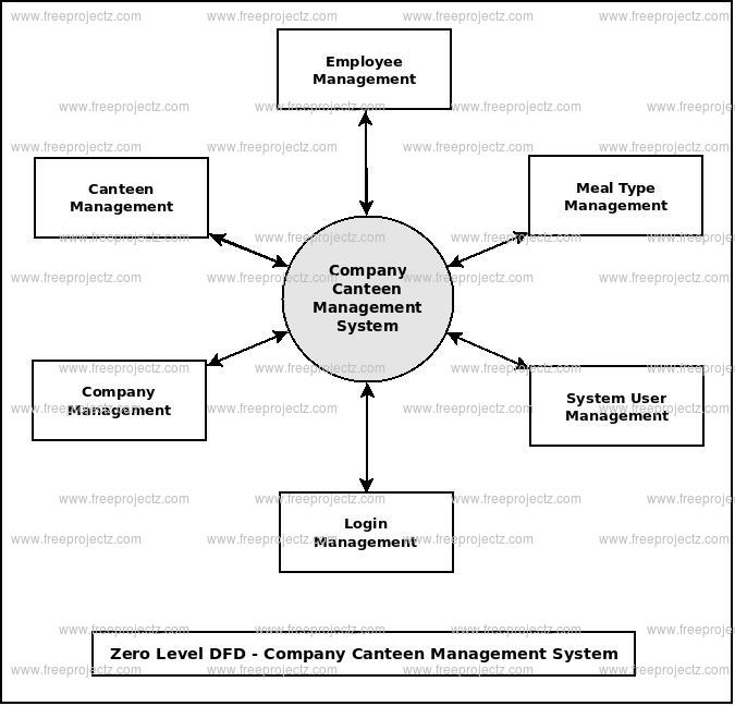 Zero Level DFD Company Canteen Management System