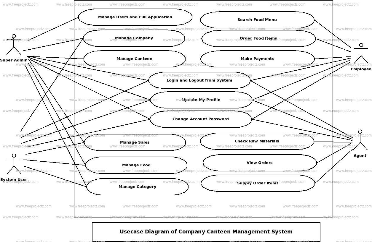 Company Canteen Management System Use Case Diagram
