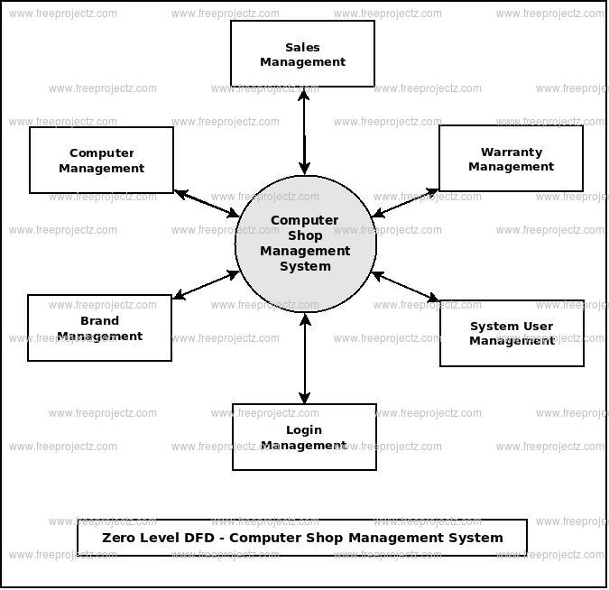 Computer shop management system dataflow diagram zero level dfd computer shop management system ccuart Gallery