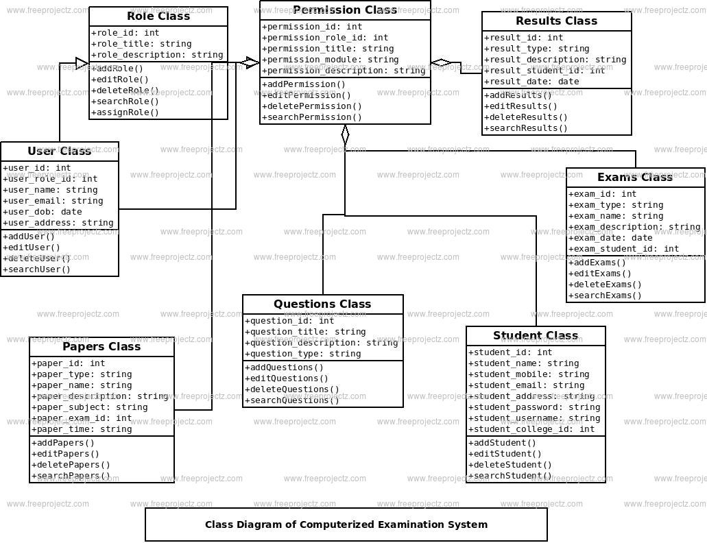 Computerized Examination System Class Diagram