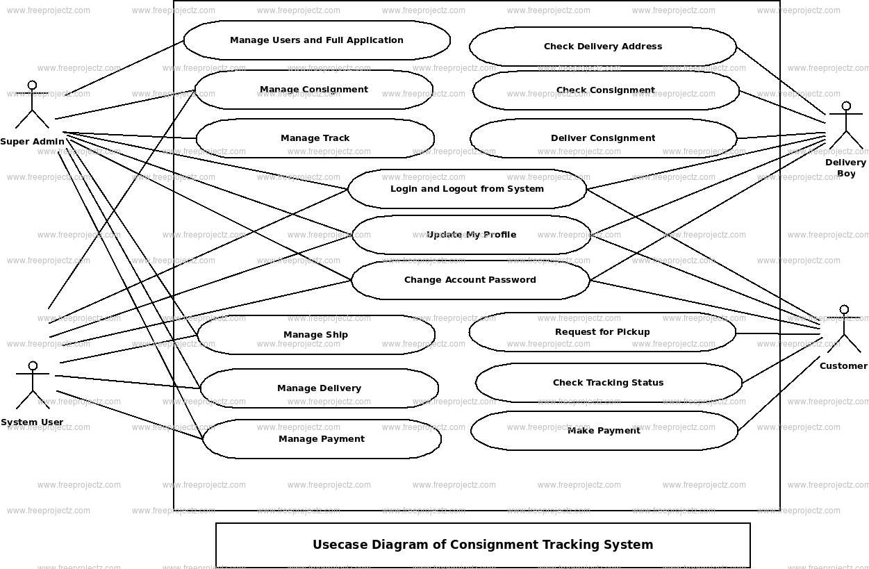 Consignment Tracking System Use Case Diagram