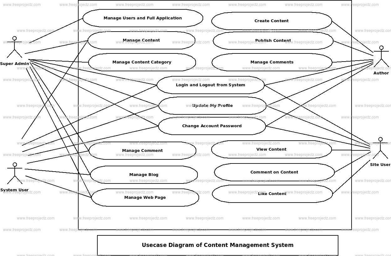 content management system use case diagram   uml diagram