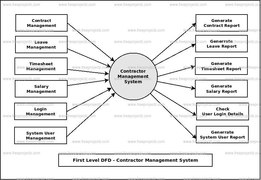 Cantractor Management System Dataflow Diagram  Dfd  Freeprojectz