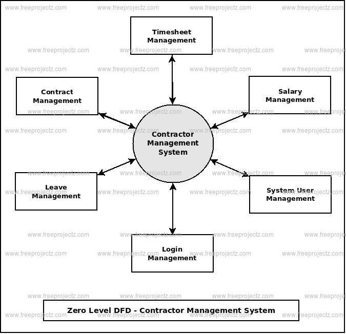 Zero Level DFD Cantractor Management System