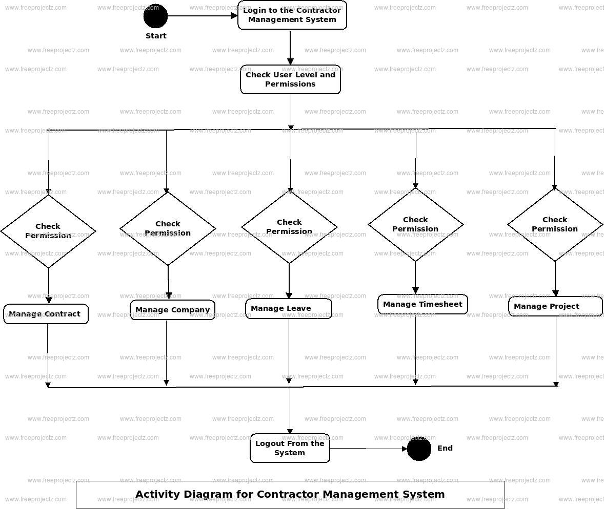 Contractor Management System Activity Diagram