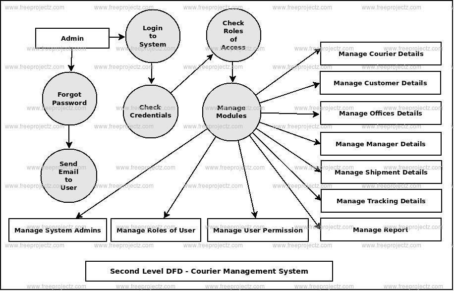 Courier Management System Dataflow Diagram (DFD) FreeProjectz