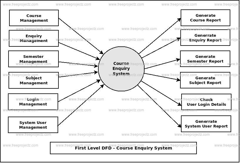 First Level DFD Course Enquiry System