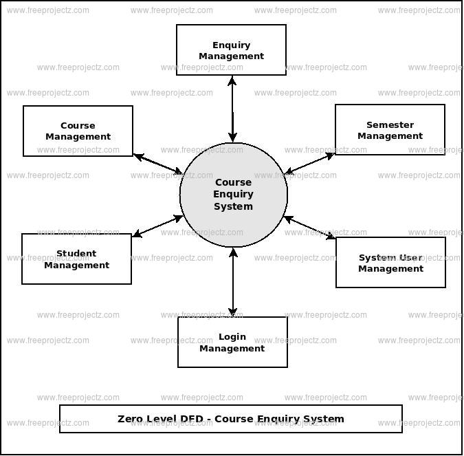 Zero Level DFD Course Enquiry System