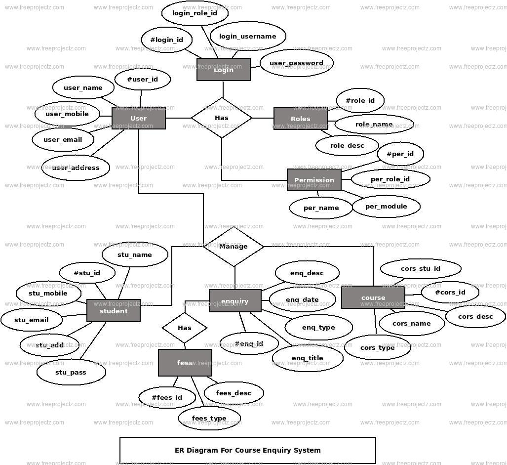 Course Enquiry System ER Diagram