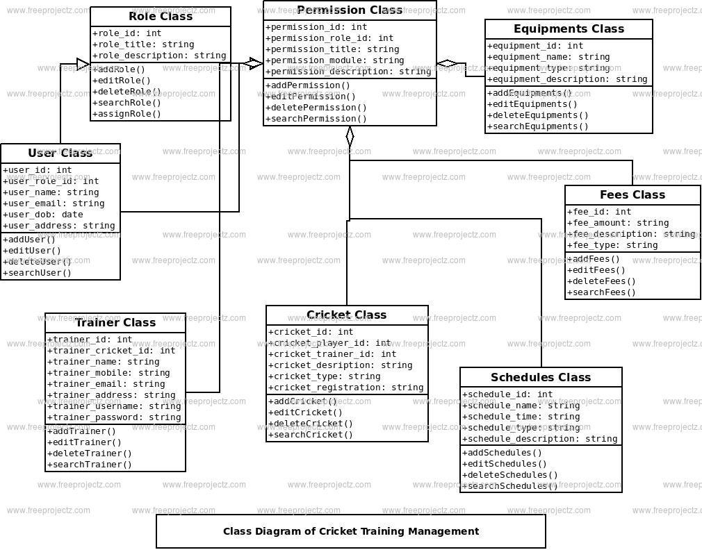 Cricket Training Management Class Diagram