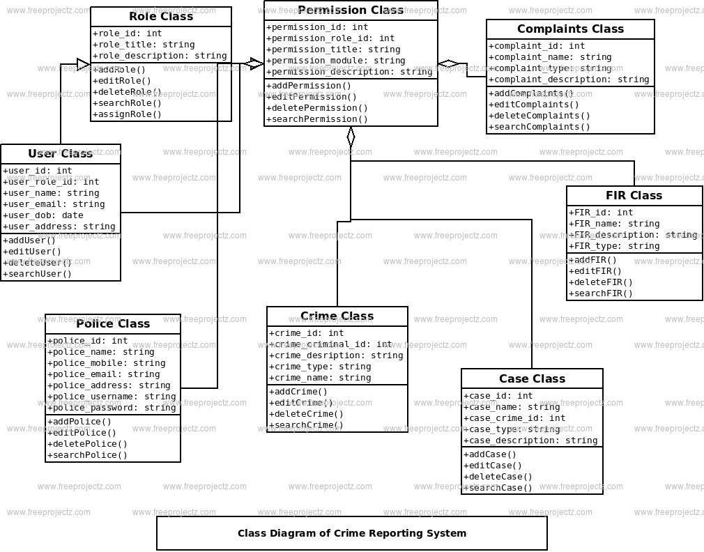 Crime Reporting System Class Diagram