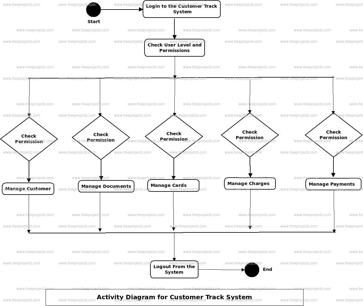 Customer Track System Activity Diagram