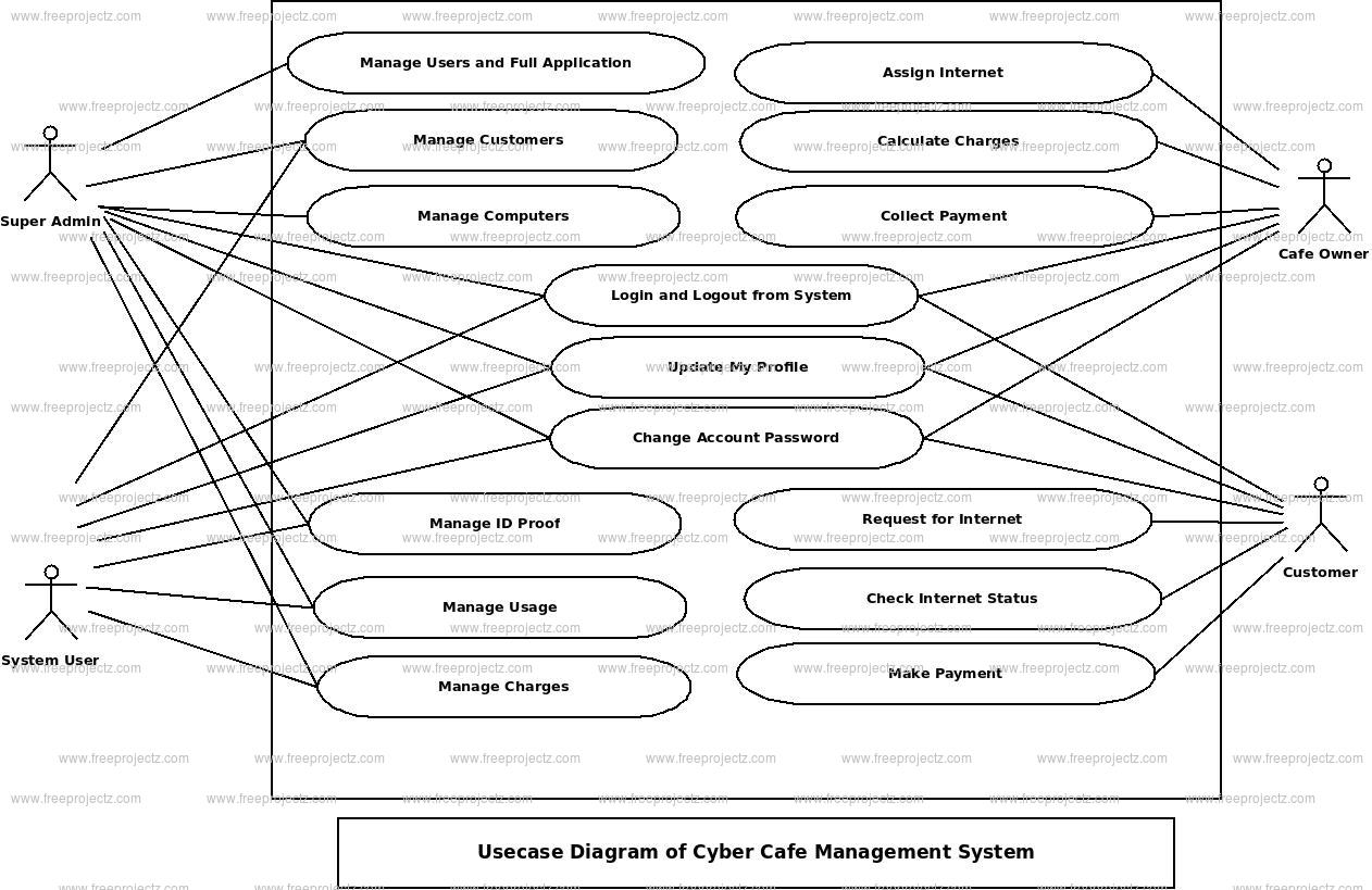 Cyber cafe management system activity diagram freeprojectz cyber cafe management system use case diagram ccuart Images
