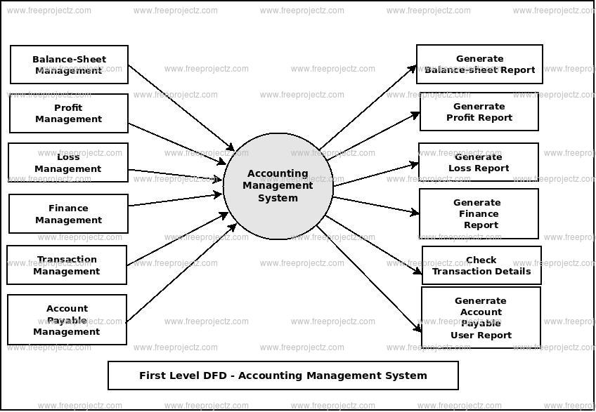 Accounting Management System Dataflow Diagram