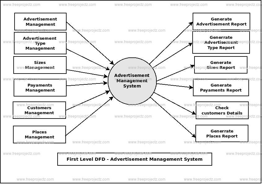 First Level Data flow Diagram(1st Level DFD) of Advertisement Management System