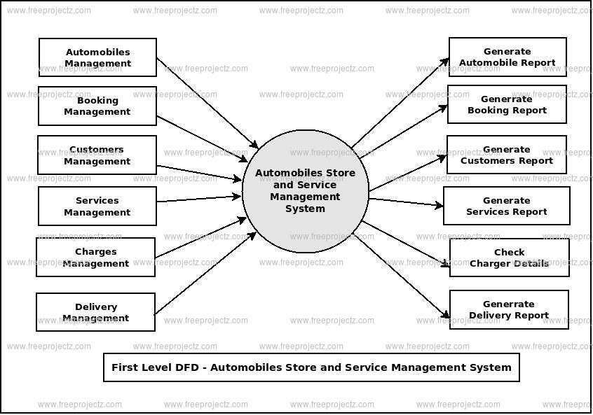 First Level Data flow Diagram(1st Level DFD) of Automobile Stores and Services Management System