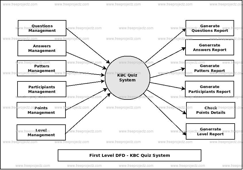 First Level Data flow Diagram(1st Level DFD) of KBC Quiz System