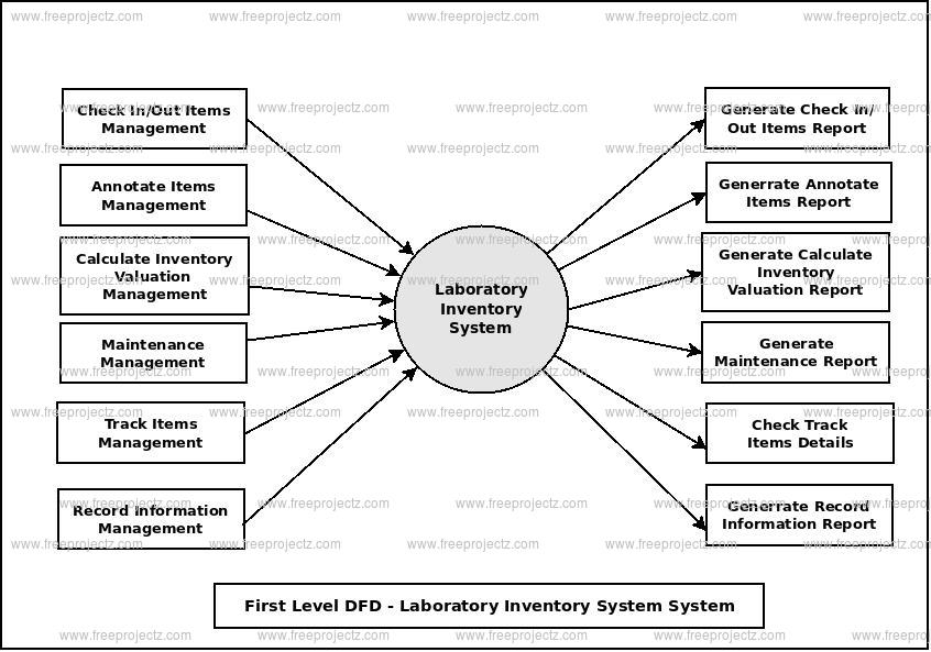 First Level Data flow Diagram(1st Level DFD) of Laboratory Inventory System