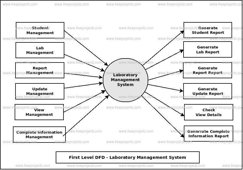 First Level Data flow Diagram(1st Level DFD) of Laboratory Management System