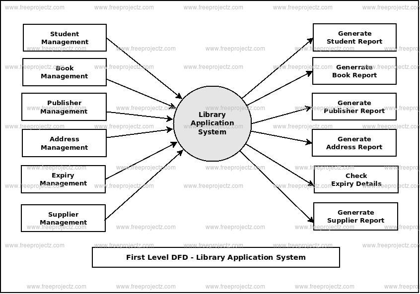First Level Data flow Diagram(1st Level DFD) of Library Application System
