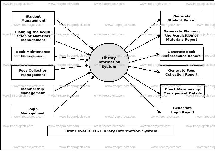 First Level Data flow Diagram(1st Level DFD) of Library Information System
