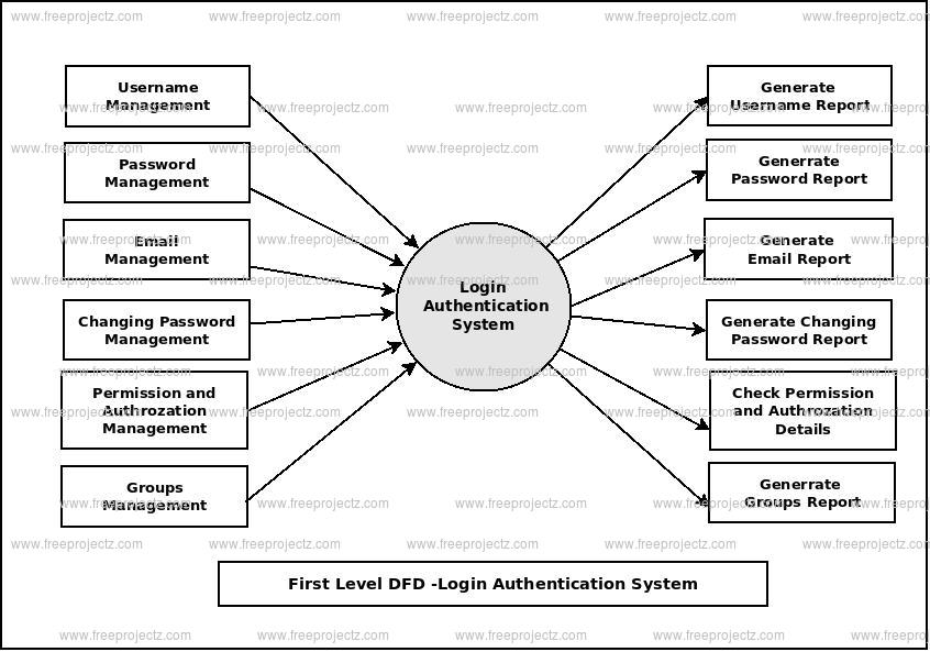 First Level Data flow Diagram(1st Level DFD) of Login Authentication System