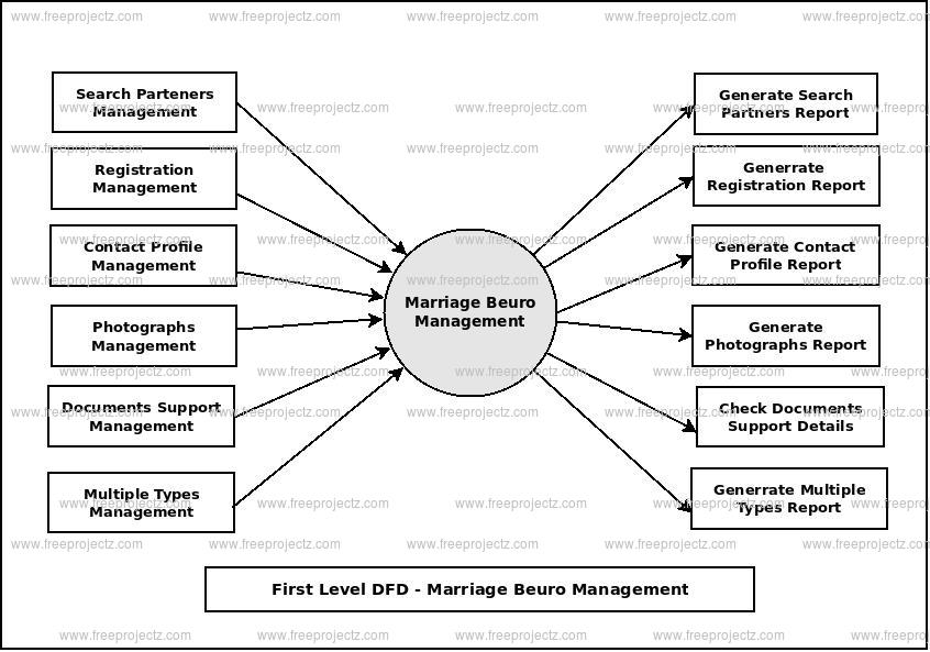 First Level Data flow Diagram(1st Level DFD) of Marriage Beuro Management