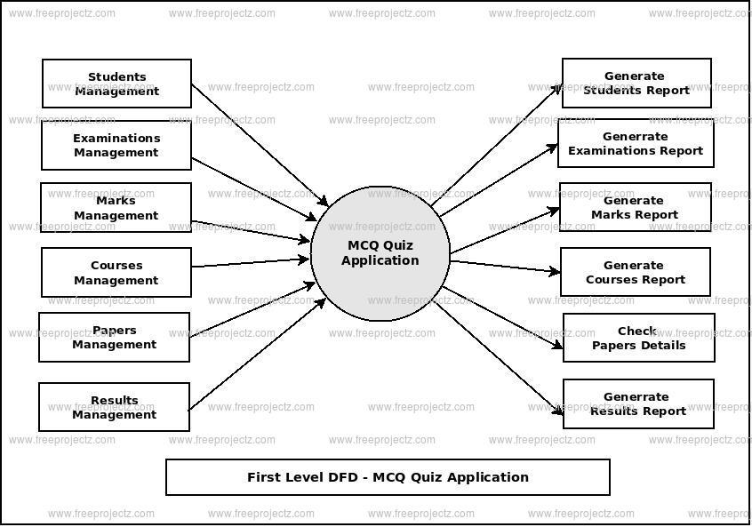 MCQ Quiz Application Dataflow Diagram (DFD) FreeProjectz