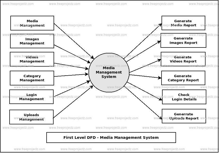 First Level Data flow Diagram(1st Level DFD) of Media Management System