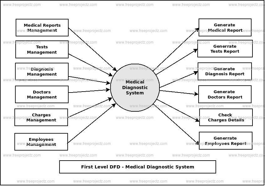 First Level Data flow Diagram(1st Level DFD) of Medical Diagnostic System