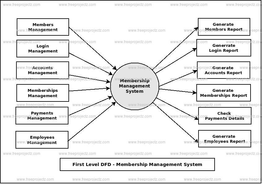 First Level Data flow Diagram(1st Level DFD) of Membership Management System